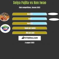 Seiya Fujita vs Ken Iwao h2h player stats