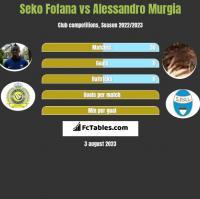 Seko Fofana vs Alessandro Murgia h2h player stats