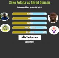 Seko Fofana vs Alfred Duncan h2h player stats