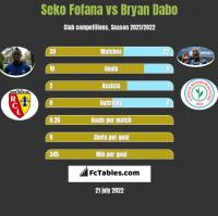 Seko Fofana vs Bryan Dabo h2h player stats