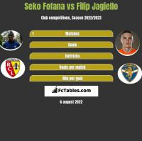 Seko Fofana vs Filip Jagiello h2h player stats