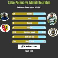 Seko Fofana vs Mehdi Bourabia h2h player stats