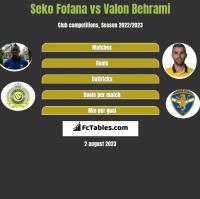 Seko Fofana vs Valon Behrami h2h player stats