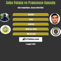 Seko Fofana vs Francesco Cassata h2h player stats