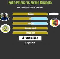 Seko Fofana vs Enrico Brignola h2h player stats