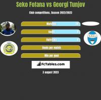 Seko Fofana vs Georgi Tunjov h2h player stats