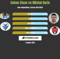 Sekou Cisse vs Michal Duris h2h player stats