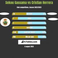 Sekou Gassama vs Cristian Herrera h2h player stats