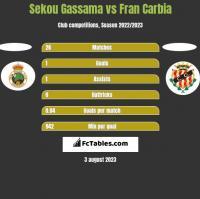Sekou Gassama vs Fran Carbia h2h player stats