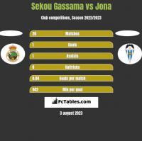 Sekou Gassama vs Jona h2h player stats