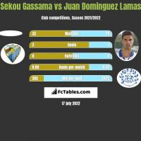 Sekou Gassama vs Juan Dominguez Lamas h2h player stats