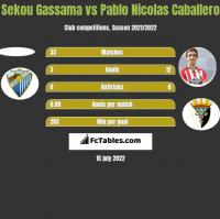 Sekou Gassama vs Pablo Nicolas Caballero h2h player stats
