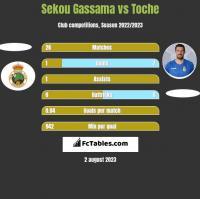 Sekou Gassama vs Toche h2h player stats