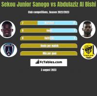 Sekou Junior Sanogo vs Abdulaziz Al Bishi h2h player stats