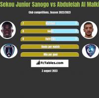Sekou Junior Sanogo vs Abdulelah Al Malki h2h player stats