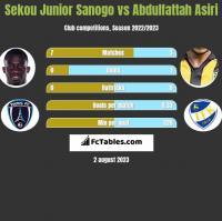Sekou Junior Sanogo vs Abdulfattah Asiri h2h player stats