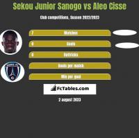 Sekou Junior Sanogo vs Aleo Cisse h2h player stats