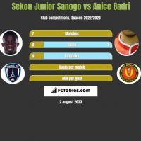 Sekou Junior Sanogo vs Anice Badri h2h player stats