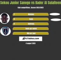 Sekou Junior Sanogo vs Bader Al Sulaiteen h2h player stats