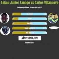 Sekou Junior Sanogo vs Carlos Villanueva h2h player stats