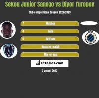 Sekou Junior Sanogo vs Diyor Turopov h2h player stats
