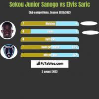 Sekou Junior Sanogo vs Elvis Saric h2h player stats