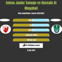 Sekou Junior Sanogo vs Hussain Al Mogahwi h2h player stats