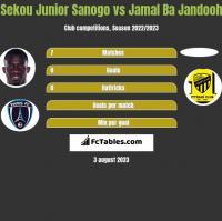 Sekou Junior Sanogo vs Jamal Ba Jandooh h2h player stats