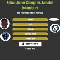 Sekou Junior Sanogo vs Jamshid Iskanderov h2h player stats