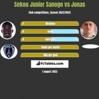 Sekou Junior Sanogo vs Jonas h2h player stats