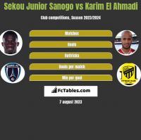 Sekou Junior Sanogo vs Karim El Ahmadi h2h player stats
