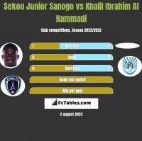 Sekou Junior Sanogo vs Khalil Ibrahim Al Hammadi h2h player stats