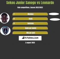 Sekou Junior Sanogo vs Leonardo h2h player stats