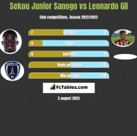 Sekou Junior Sanogo vs Leonardo Gil h2h player stats