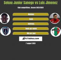 Sekou Junior Sanogo vs Luis Jimenez h2h player stats