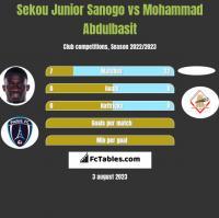 Sekou Junior Sanogo vs Mohammad Abdulbasit h2h player stats
