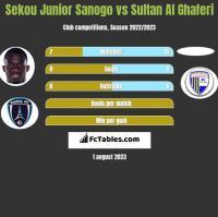 Sekou Junior Sanogo vs Sultan Al Ghaferi h2h player stats