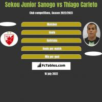 Sekou Junior Sanogo vs Thiago Carleto h2h player stats