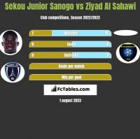 Sekou Junior Sanogo vs Ziyad Al Sahawi h2h player stats