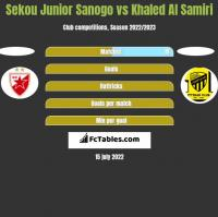 Sekou Junior Sanogo vs Khaled Al Samiri h2h player stats