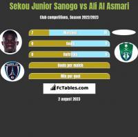 Sekou Junior Sanogo vs Ali Al Asmari h2h player stats