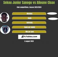 Sekou Junior Sanogo vs Alioune Cisse h2h player stats