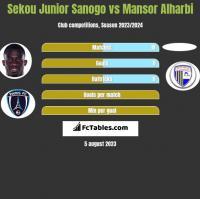 Sekou Junior Sanogo vs Mansor Alharbi h2h player stats