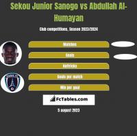 Sekou Junior Sanogo vs Abdullah Al-Humayan h2h player stats