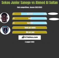 Sekou Junior Sanogo vs Ahmed Al Sultan h2h player stats