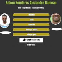 Sekou Konde vs Alexandre Raineau h2h player stats