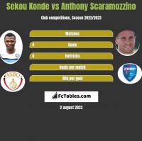 Sekou Konde vs Anthony Scaramozzino h2h player stats