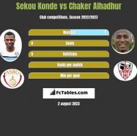 Sekou Konde vs Chaker Alhadhur h2h player stats