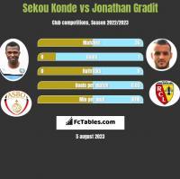 Sekou Konde vs Jonathan Gradit h2h player stats