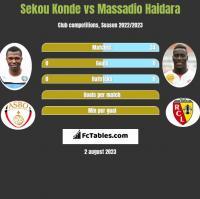 Sekou Konde vs Massadio Haidara h2h player stats